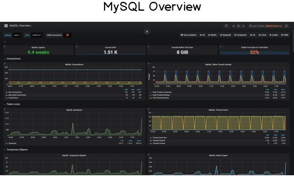 MySQL Overview. Source https://devconnected.com/complete-mysql-dashboard-with-grafana-prometheus/