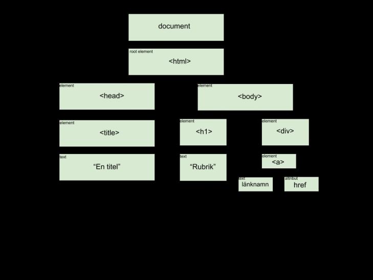 Så här kan ett html DOM träd representeras.