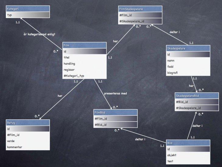 Databasmodellering fortsätter och närmar sig strukturen av tabeller.