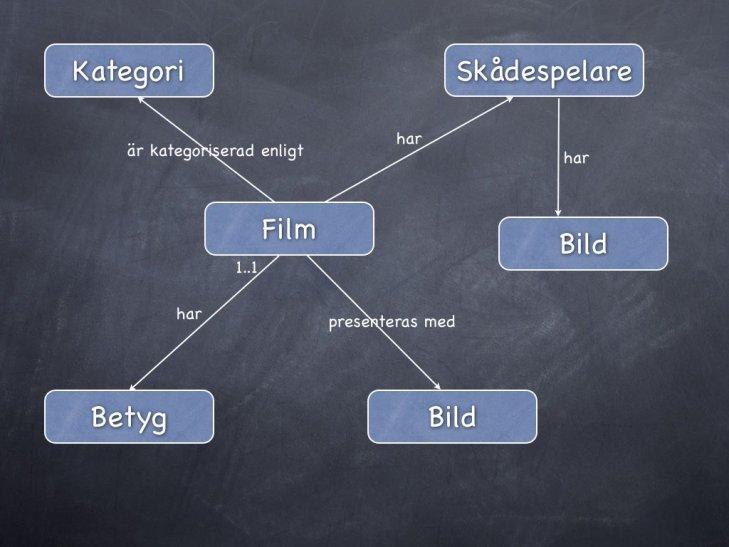Databasmodellering av en filmdatabas.