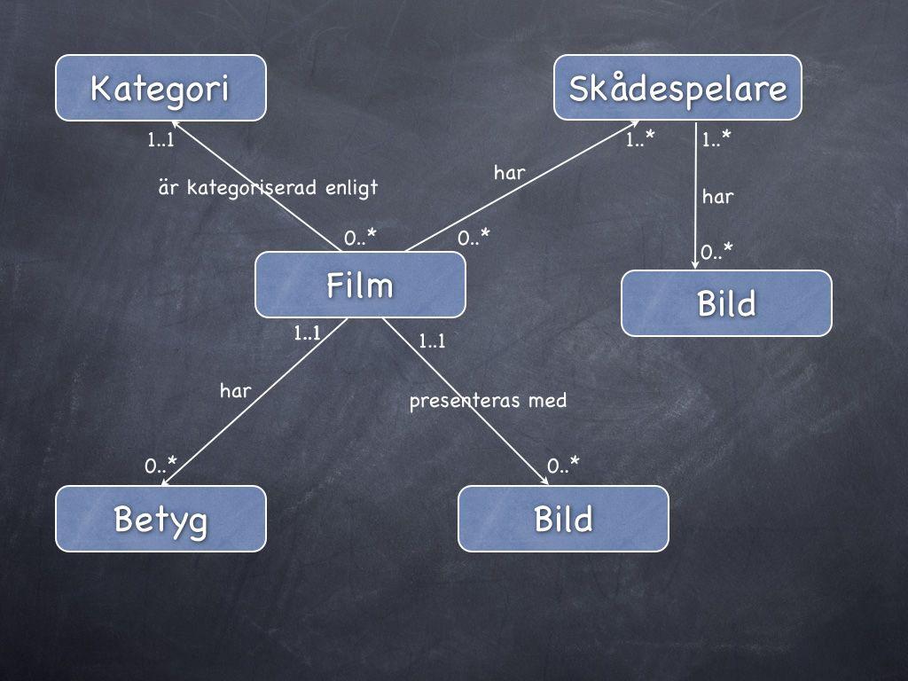 ER-diagram kompletterat med kardinalitet.