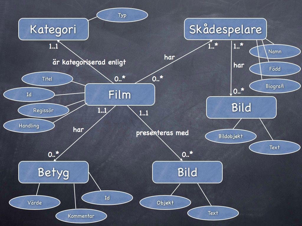 ER-diagram med attribut och kandidatnycklar.