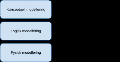 Översikt av de olika modelleringsfaserna.